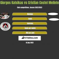 Giorgos Katsikas vs Cristian Costel Melinte h2h player stats