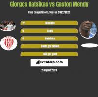 Giorgos Katsikas vs Gaston Mendy h2h player stats