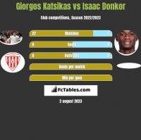 Giorgos Katsikas vs Isaac Donkor h2h player stats