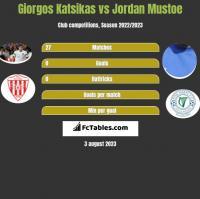 Giorgos Katsikas vs Jordan Mustoe h2h player stats