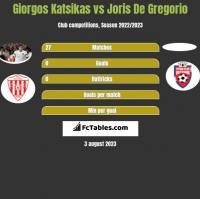 Giorgos Katsikas vs Joris De Gregorio h2h player stats