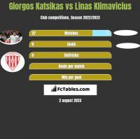 Giorgos Katsikas vs Linas Klimavicius h2h player stats
