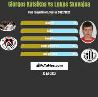 Giorgos Katsikas vs Lukas Skovajsa h2h player stats
