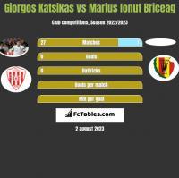 Giorgos Katsikas vs Marius Ionut Briceag h2h player stats