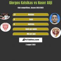 Giorgos Katsikas vs Naser Aliji h2h player stats