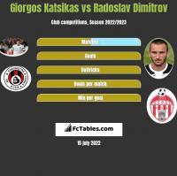 Giorgos Katsikas vs Radoslav Dimitrov h2h player stats