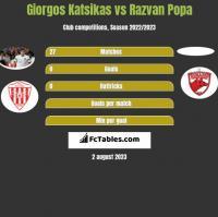 Giorgos Katsikas vs Razvan Popa h2h player stats