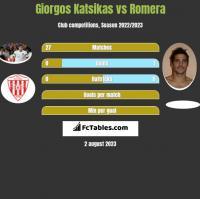 Giorgos Katsikas vs Romera h2h player stats