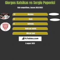 Giorgos Katsikas vs Sergiu Popovici h2h player stats