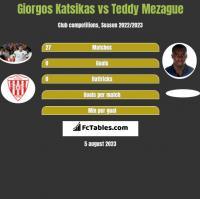 Giorgos Katsikas vs Teddy Mezague h2h player stats