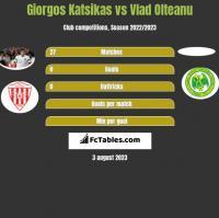 Giorgos Katsikas vs Vlad Olteanu h2h player stats