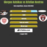 Giorgos Katsikas vs Kristian Kostrna h2h player stats