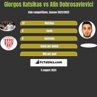 Giorgos Katsikas vs Alin Dobrosavlevici h2h player stats