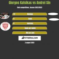 Giorgos Katsikas vs Andrei Sin h2h player stats