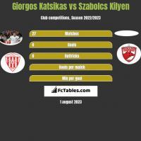 Giorgos Katsikas vs Szabolcs Kilyen h2h player stats