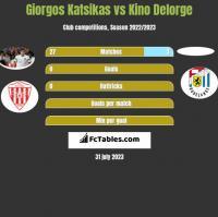 Giorgos Katsikas vs Kino Delorge h2h player stats
