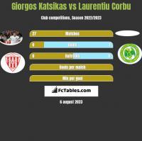 Giorgos Katsikas vs Laurentiu Corbu h2h player stats