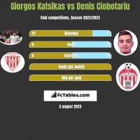 Giorgos Katsikas vs Denis Ciobotariu h2h player stats