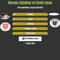 Giorgos Katsikas vs Denis Ispas h2h player stats