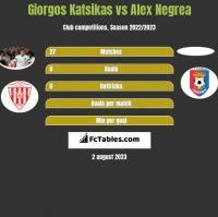Giorgos Katsikas vs Alex Negrea h2h player stats
