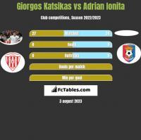 Giorgos Katsikas vs Adrian Ionita h2h player stats