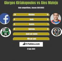 Giorgos Kiriakopoulos vs Ales Mateju h2h player stats