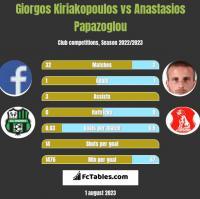 Giorgos Kiriakopoulos vs Anastasios Papazoglou h2h player stats