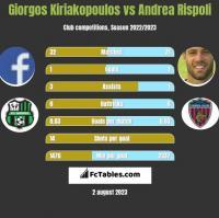 Giorgos Kiriakopoulos vs Andrea Rispoli h2h player stats