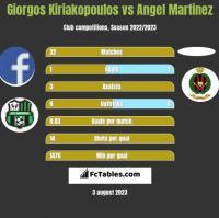 Giorgos Kiriakopoulos vs Angel Martinez h2h player stats