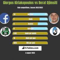 Giorgos Kiriakopoulos vs Berat Djimsiti h2h player stats