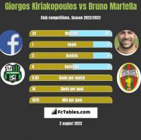 Giorgos Kiriakopoulos vs Bruno Martella h2h player stats
