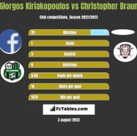 Giorgos Kiriakopoulos vs Christopher Braun h2h player stats