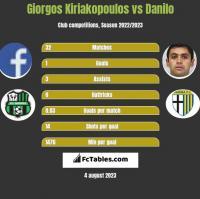 Giorgos Kiriakopoulos vs Danilo h2h player stats