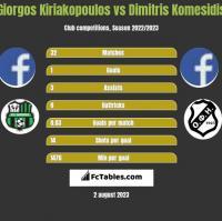 Giorgos Kiriakopoulos vs Dimitris Komesidis h2h player stats