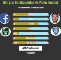 Giorgos Kiriakopoulos vs Fabio Lucioni h2h player stats