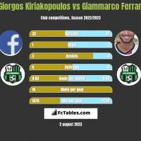 Giorgos Kiriakopoulos vs Giammarco Ferrari h2h player stats