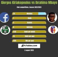 Giorgos Kiriakopoulos vs Ibrahima Mbaye h2h player stats