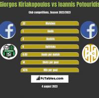 Giorgos Kiriakopoulos vs Ioannis Potouridis h2h player stats