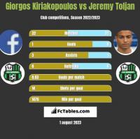 Giorgos Kiriakopoulos vs Jeremy Toljan h2h player stats