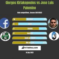 Giorgos Kiriakopoulos vs Jose Luis Palomino h2h player stats