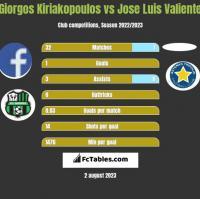 Giorgos Kiriakopoulos vs Jose Luis Valiente h2h player stats