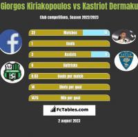 Giorgos Kiriakopoulos vs Kastriot Dermaku h2h player stats