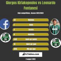 Giorgos Kiriakopoulos vs Leonardo Fontanesi h2h player stats
