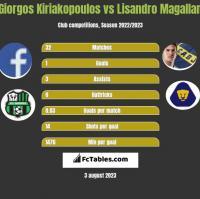 Giorgos Kiriakopoulos vs Lisandro Magallan h2h player stats