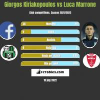 Giorgos Kiriakopoulos vs Luca Marrone h2h player stats