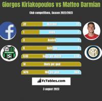 Giorgos Kiriakopoulos vs Matteo Darmian h2h player stats