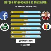 Giorgos Kiriakopoulos vs Mattia Bani h2h player stats