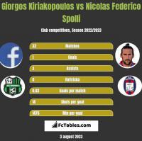 Giorgos Kiriakopoulos vs Nicolas Federico Spolli h2h player stats