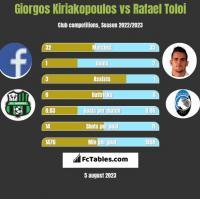 Giorgos Kiriakopoulos vs Rafael Toloi h2h player stats