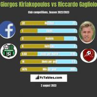 Giorgos Kiriakopoulos vs Riccardo Gagliolo h2h player stats